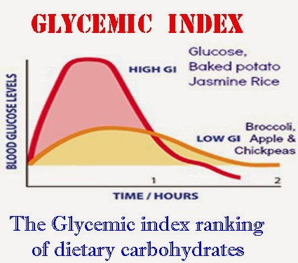 glycemic Index graph and foods